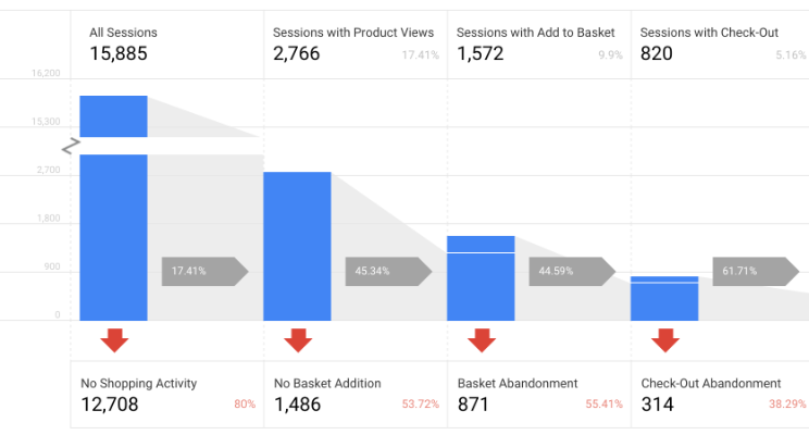 Google Analytics Premium feature