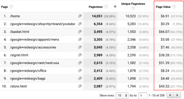 Page value in Google Analytics