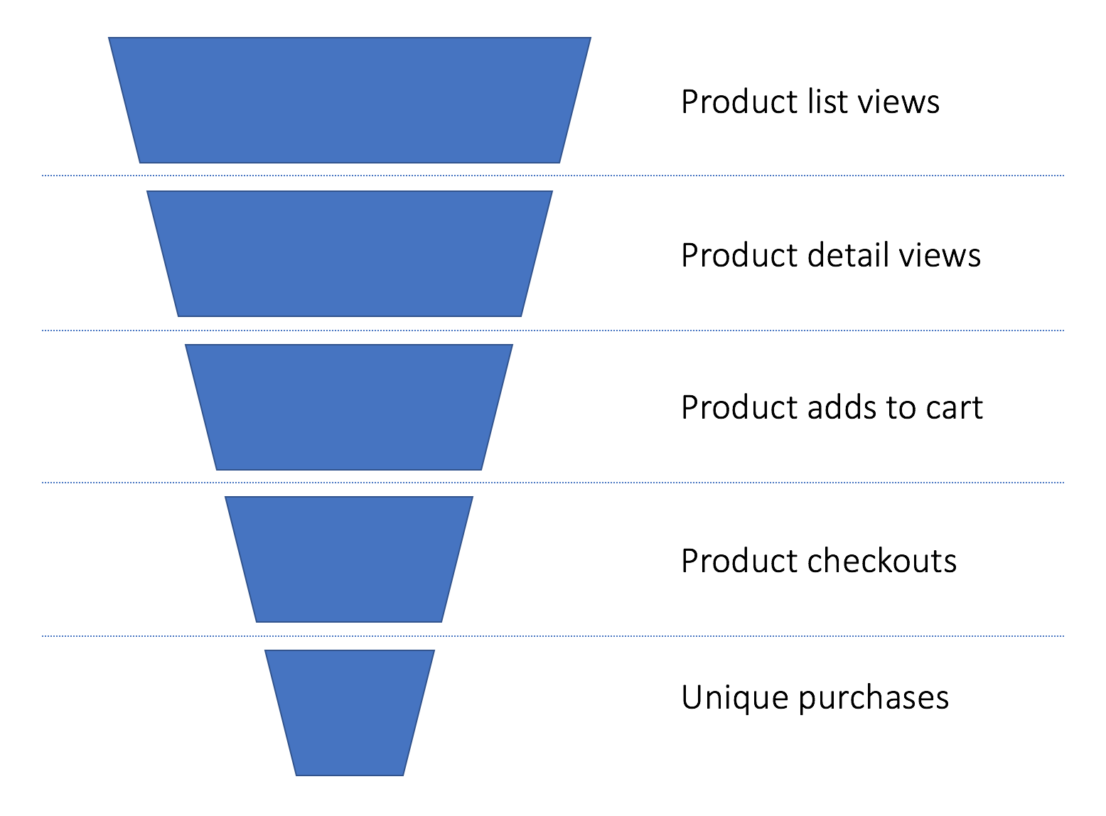 Simple buying behaviour funnel
